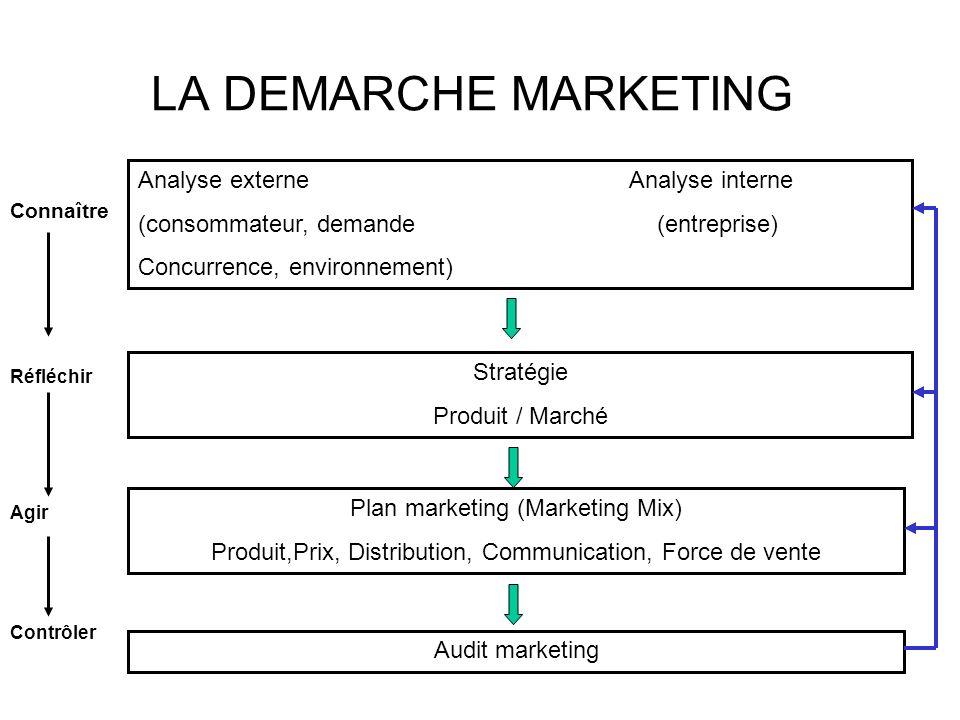 LA DEMARCHE MARKETING Analyse externe Analyse interne (consommateur, demande (entreprise) Concurrence, environnement) Stratégie Produit / Marché Plan