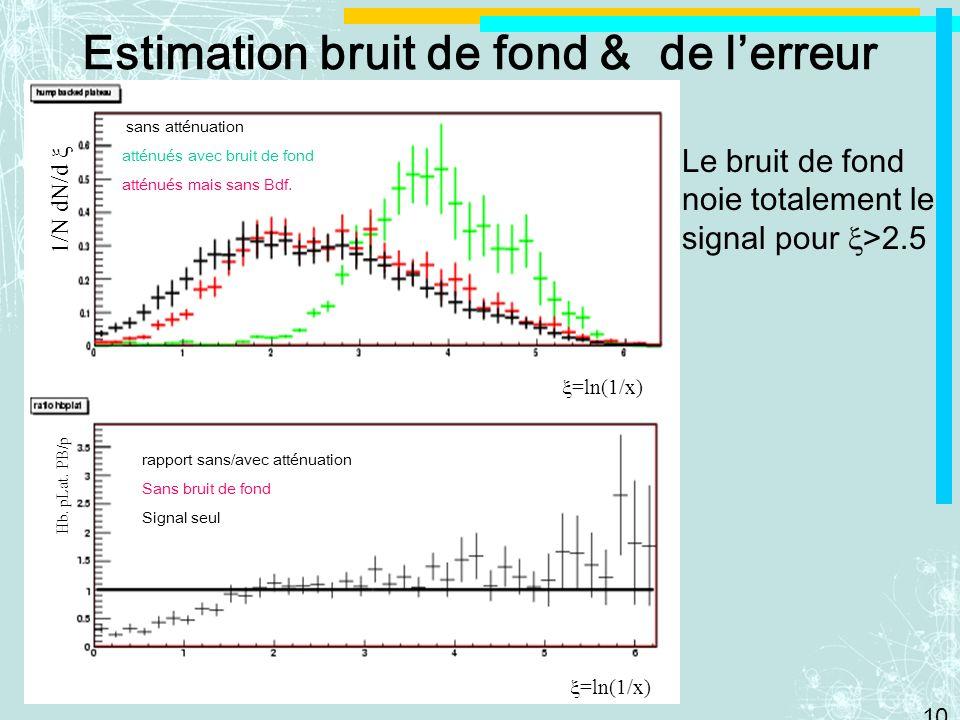 10 Le bruit de fond noie totalement le signal pour >2.5 Estimation bruit de fond & de lerreur sans atténuation atténués avec bruit de fond atténués mais sans Bdf.
