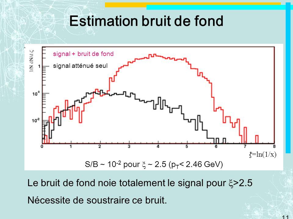 11 Le bruit de fond noie totalement le signal pour >2.5 Nécessite de soustraire ce bruit. Estimation bruit de fond =ln(1/x) S/B ~ 10 -2 pour ~ 2.5 (p