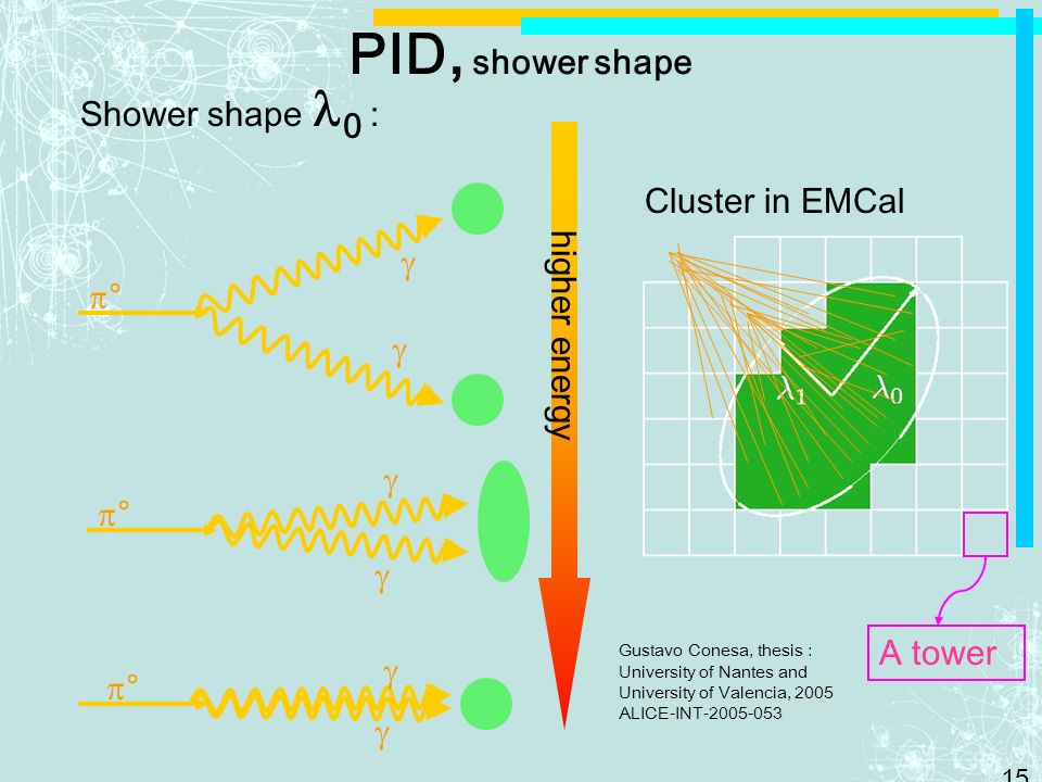 15 PID, shower shape Shower shape 0 : Cluster in EMCal higher energy ° ° ° Gustavo Conesa, thesis : University of Nantes and University of Valencia, 2005 ALICE-INT-2005-053 A tower