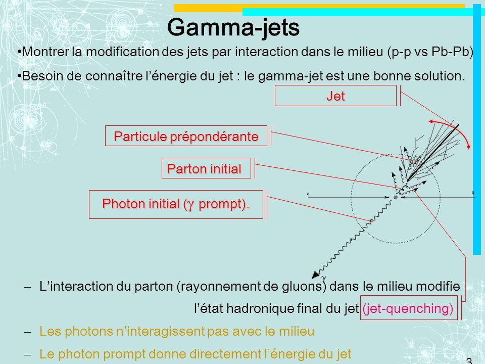 3 – Linteraction du parton (rayonnement de gluons) dans le milieu modifie létat hadronique final du jet (jet-quenching) – Les photons ninteragissent pas avec le milieu – Le photon prompt donne directement lénergie du jet Photon initial ( prompt).