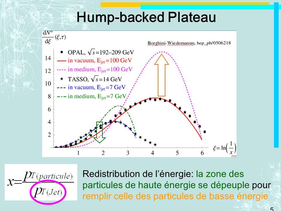 5 Hump-backed Plateau Redistribution de lénergie: la zone des particules de haute énergie se dépeuple pour remplir celle des particules de basse énergie
