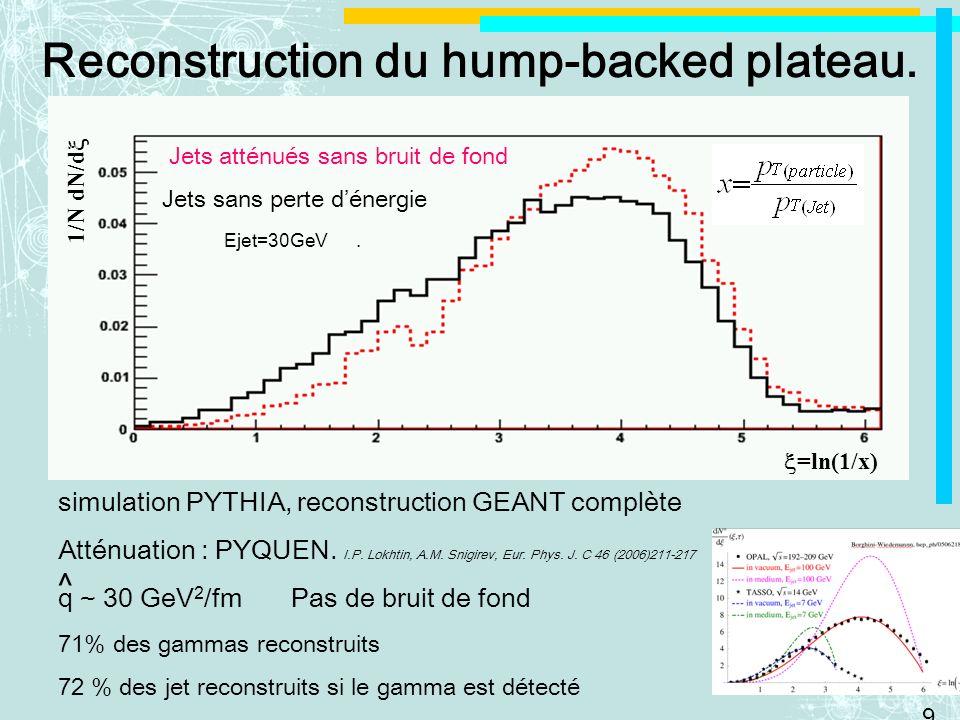 9 Reconstruction du hump-backed plateau. =ln(1/x) 1/N dN/d Ejet=30GeV. Jets atténués sans bruit de fond Jets sans perte dénergie simulation PYTHIA, re