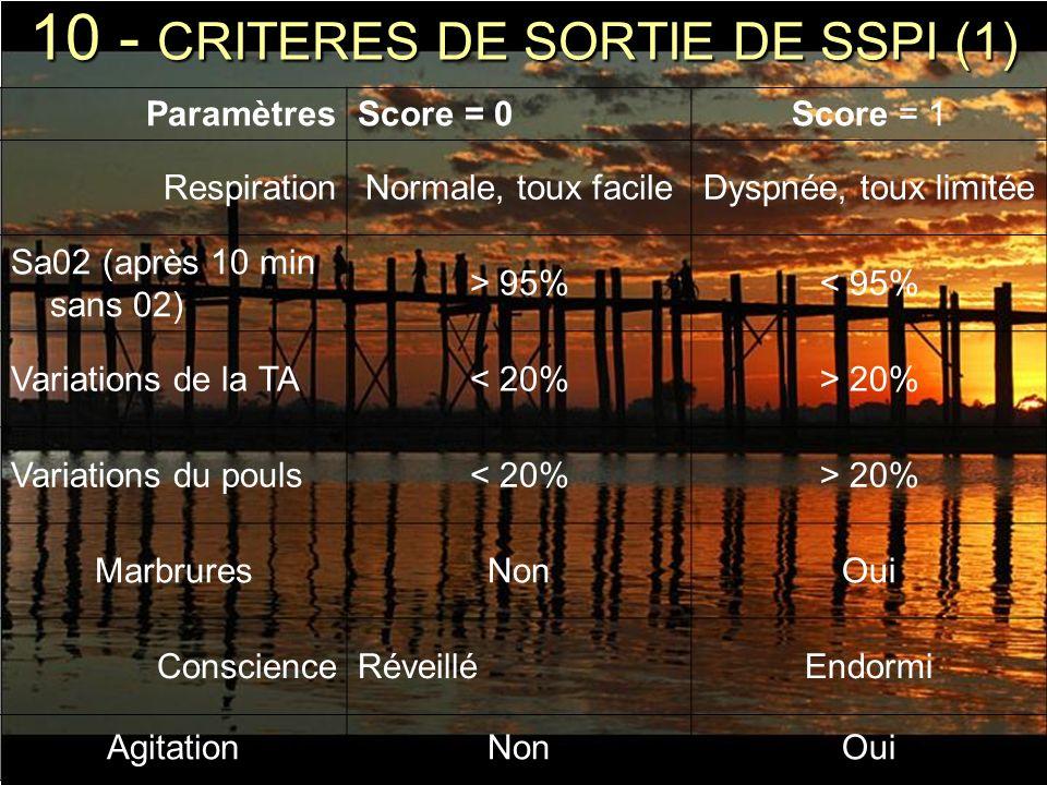 10 - CRITERES DE SORTIE DE SSPI (1) ParamètresScore = 0Score = 1 RespirationNormale, toux facileDyspnée, toux limitée Sa02 (après 10 min sans 02) > 95