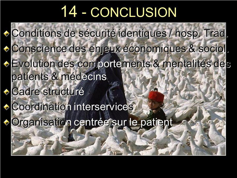 14 - CONCLUSION Conditions de sécurité identiques / hosp. Trad. Conscience des enjeux économiques & sociol. Evolution des comportements & mentalités d