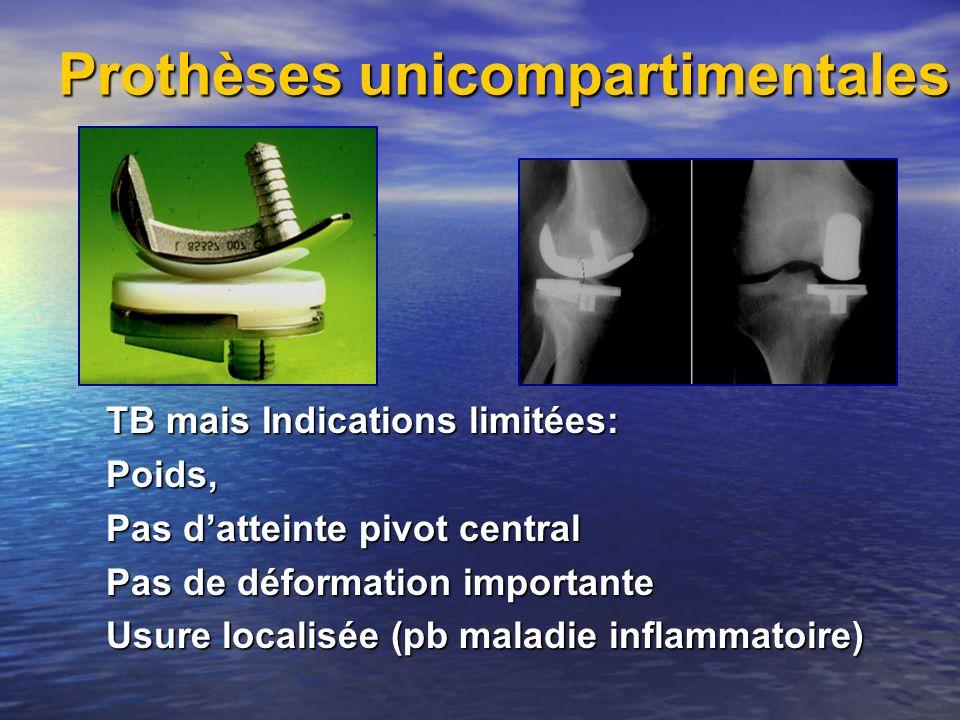 Prothèses unicompartimentales TB mais Indications limitées: Poids, Pas datteinte pivot central Pas de déformation importante Usure localisée (pb malad