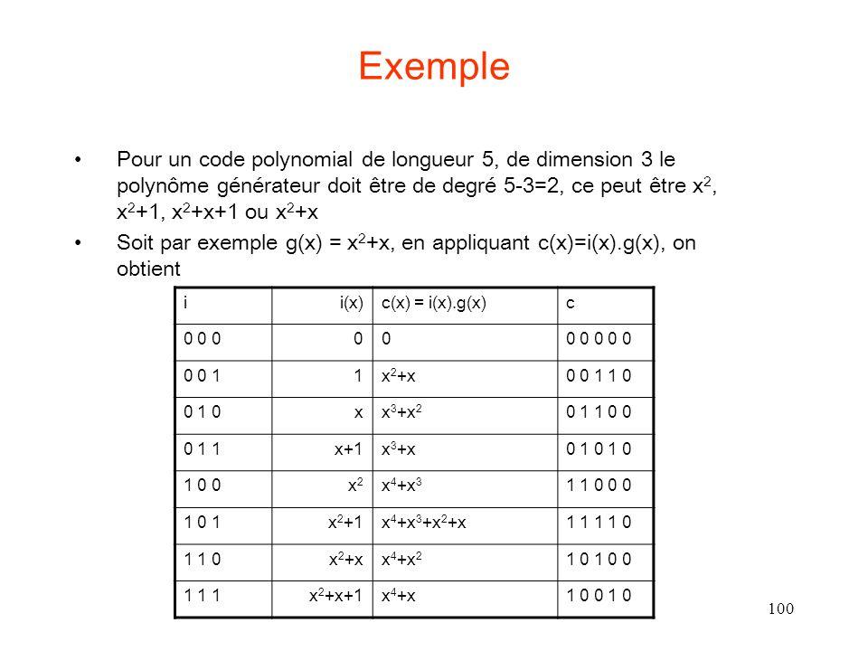 100 Exemple Pour un code polynomial de longueur 5, de dimension 3 le polynôme générateur doit être de degré 5-3=2, ce peut être x 2, x 2 +1, x 2 +x+1 ou x 2 +x Soit par exemple g(x) = x 2 +x, en appliquant c(x)=i(x).g(x), on obtient ii(x)c(x) = i(x).g(x)c 0 0 0000 0 0 0 0 0 0 11x 2 +x0 0 1 1 0 0 1 0xx 3 +x 2 0 1 1 0 0 0 1 1x+1x 3 +x0 1 0 1 0 1 0 0x2x2 x 4 +x 3 1 1 0 0 0 1 0 1x 2 +1x 4 +x 3 +x 2 +x1 1 1 1 0 1 1 0x 2 +xx 4 +x 2 1 0 1 0 0 1 1 1x 2 +x+1x 4 +x1 0 0 1 0
