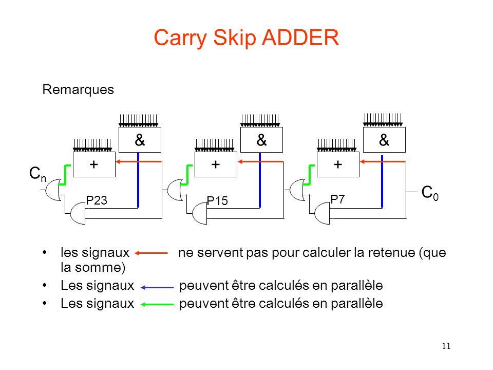 11 Carry Skip ADDER Remarques les signaux ne servent pas pour calculer la retenue (que la somme) Les signaux peuvent être calculés en parallèle CnCn +