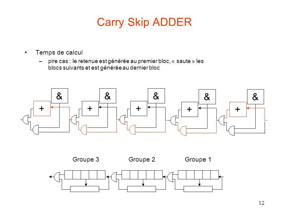 12 Carry Skip ADDER Temps de calcul –pire cas : le retenue est générée au premier bloc, « saute » les blocs suivants et est générée au dernier bloc +
