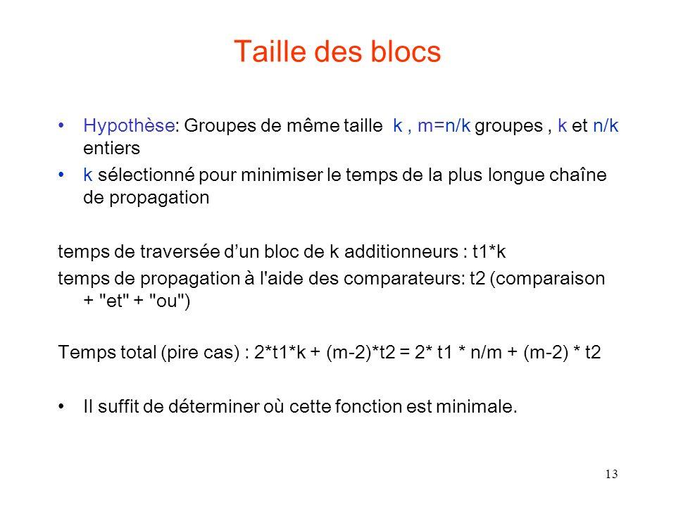 13 Taille des blocs Hypothèse: Groupes de même taille k, m=n/k groupes, k et n/k entiers k sélectionné pour minimiser le temps de la plus longue chaîne de propagation temps de traversée dun bloc de k additionneurs : t1*k temps de propagation à l aide des comparateurs: t2 (comparaison + et + ou ) Temps total (pire cas) : 2*t1*k + (m-2)*t2 = 2* t1 * n/m + (m-2) * t2 Il suffit de déterminer où cette fonction est minimale.