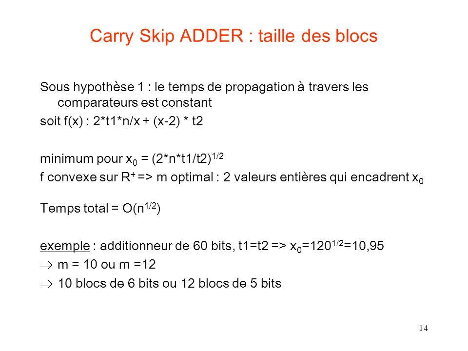 14 Carry Skip ADDER : taille des blocs Sous hypothèse 1 : le temps de propagation à travers les comparateurs est constant soit f(x) : 2*t1*n/x + (x-2) * t2 minimum pour x 0 = (2*n*t1/t2) 1/2 f convexe sur R + => m optimal : 2 valeurs entières qui encadrent x 0 Temps total = O(n 1/2 ) exemple : additionneur de 60 bits, t1=t2 => x 0 =120 1/2 =10,95 m = 10 ou m =12 10 blocs de 6 bits ou 12 blocs de 5 bits