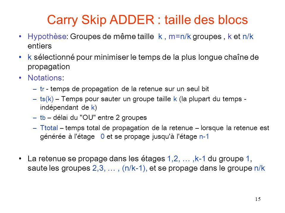 15 Carry Skip ADDER : taille des blocs Hypothèse: Groupes de même taille k, m=n/k groupes, k et n/k entiers k sélectionné pour minimiser le temps de la plus longue chaîne de propagation Notations: –t r - temps de propagation de la retenue sur un seul bit –t s (k) – Temps pour sauter un groupe taille k (la plupart du temps - indépendant de k) –t b – délai du OU entre 2 groupes –Ttotal – temps total de propagation de la retenue – lorsque la retenue est générée à l étage 0 et se propage jusqu à l étage n-1 La retenue se propage dans les étages 1,2, …,k-1 du groupe 1, saute les groupes 2,3, …, (n/k-1), et se propage dans le groupe n/k