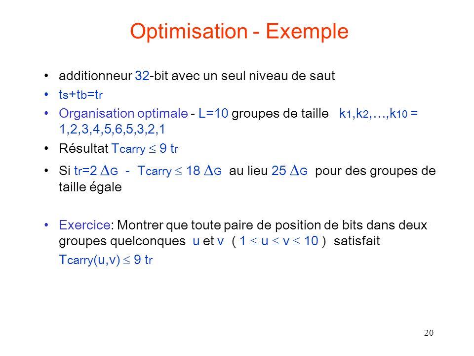 20 Optimisation - Exemple additionneur 32-bit avec un seul niveau de saut t s +t b =t r Organisation optimale - L=10 groupes de taille k 1,k 2,…,k 10 = 1,2,3,4,5,6,5,3,2,1 Résultat T carry 9 t r Si t r =2 G - T carry 18 G au lieu 25 G pour des groupes de taille égale Exercice: Montrer que toute paire de position de bits dans deux groupes quelconques u et v ( 1 u v 10 ) satisfait T carry (u,v) 9 t r
