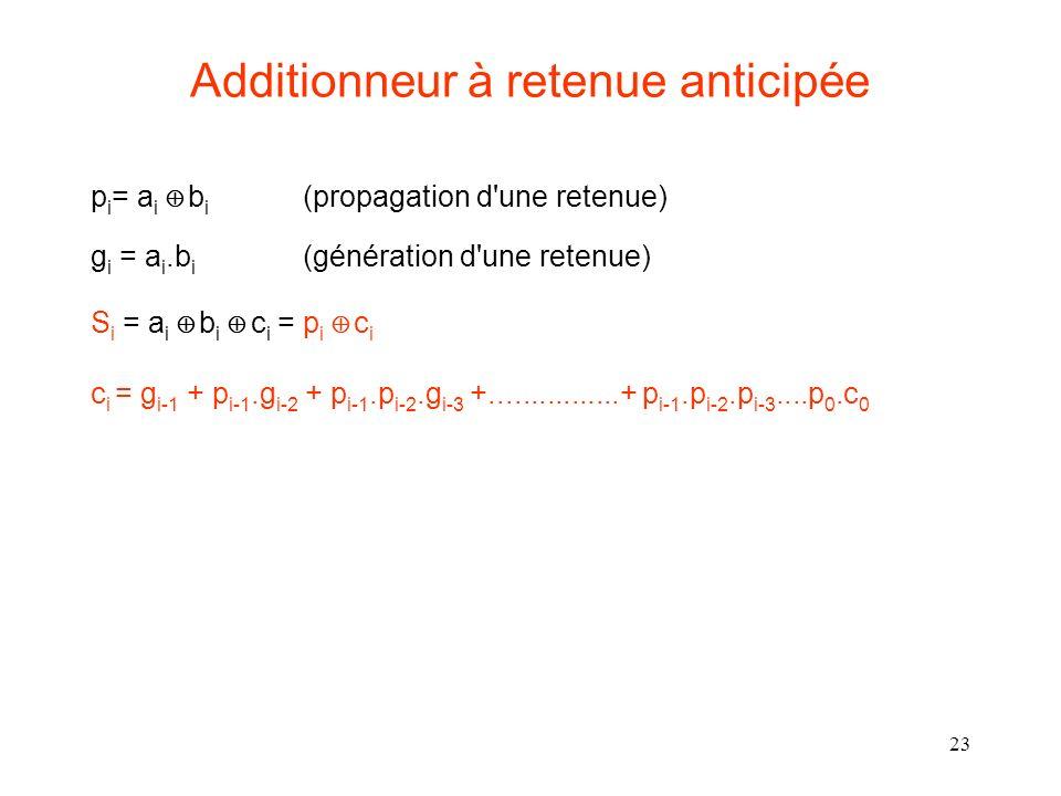 23 Additionneur à retenue anticipée p i = a i b i (propagation d une retenue) g i = a i.b i (génération d une retenue) S i = a i b i c i = p i c i c i = g i-1 + p i-1.g i-2 + p i-1.p i-2.g i-3 +................+ p i-1.p i-2.p i-3....p 0.c 0