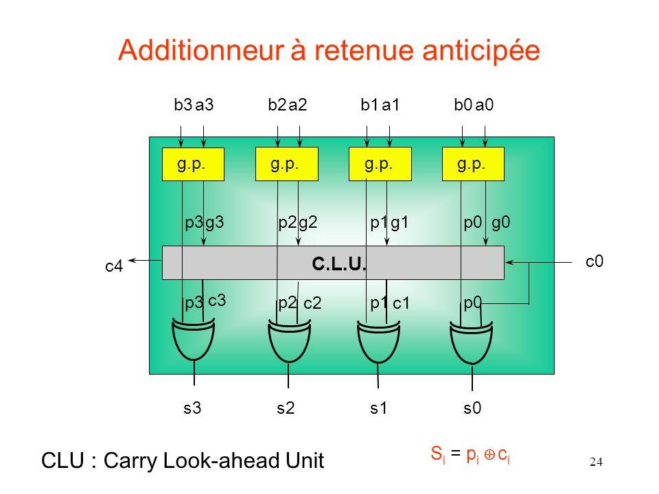 24 Additionneur à retenue anticipée c0 g0p0g1p1g2p2g3p3 c4 s0s1s2s3 c3 c2c1 g.p. C.L.U. a0b0a1b1a2b2a3b3 CLU : Carry Look-ahead Unit p0p1p2p3 S i = p