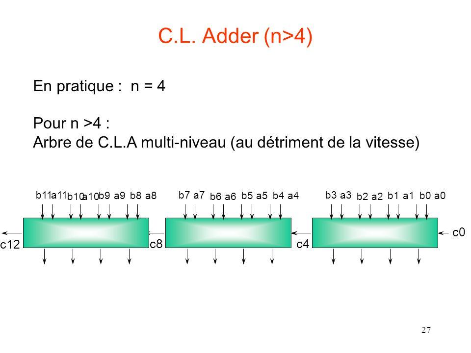 27 C.L. Adder (n>4) En pratique : n = 4 Pour n >4 : Arbre de C.L.A multi-niveau (au détriment de la vitesse) c0 c4 a0b0a1b1a2b2a3b3 c8 a4b4a5b5a6b6a7b