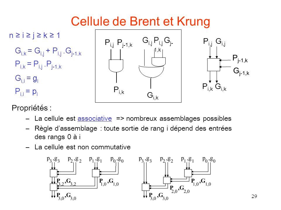 29 Cellule de Brent et Krung Propriétés : –La cellule est associative => nombreux assemblages possibles –Règle dassemblage : toute sortie de rang i dépend des entrées des rangs 0 à i –La cellule est non commutative G i,k = G i,j + P i,j.G j-1,k P i,k = P i,j.P j-1,k P i,j G i,j P j-1,k G j-1,k P i,k G i,k P i,k P i,j P j-1,k G i,k G i,j P i,j G j- 1,k G i,i = g i P i,i = p i n i j k 1