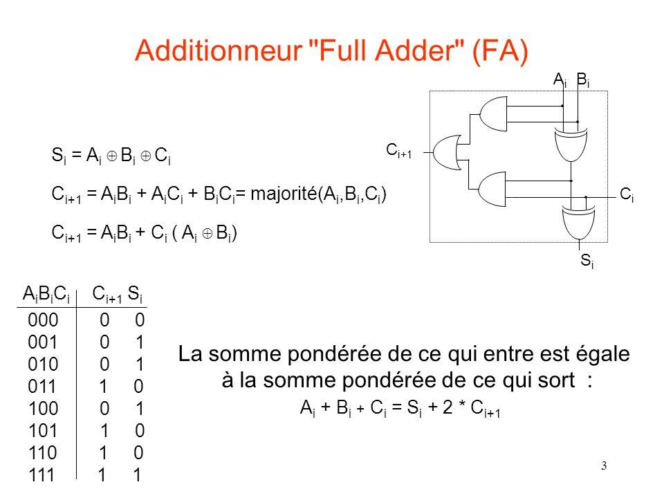 3 C i+1 A i B i CiCi SiSi Additionneur Full Adder (FA) C i+1 = A i B i + A i C i + B i C i = majorité(A i,B i,C i ) C i+1 = A i B i + C i ( A i B i ) S i = A i B i C i 000 0 0 001 0 1 010 0 1 011 1 0 100 0 1 101 1 0 110 1 0 111 1 1 AiBiCiAiBiCi C i+1 S i La somme pondérée de ce qui entre est égale à la somme pondérée de ce qui sort : A i + B i + C i = S i + 2 * C i+1