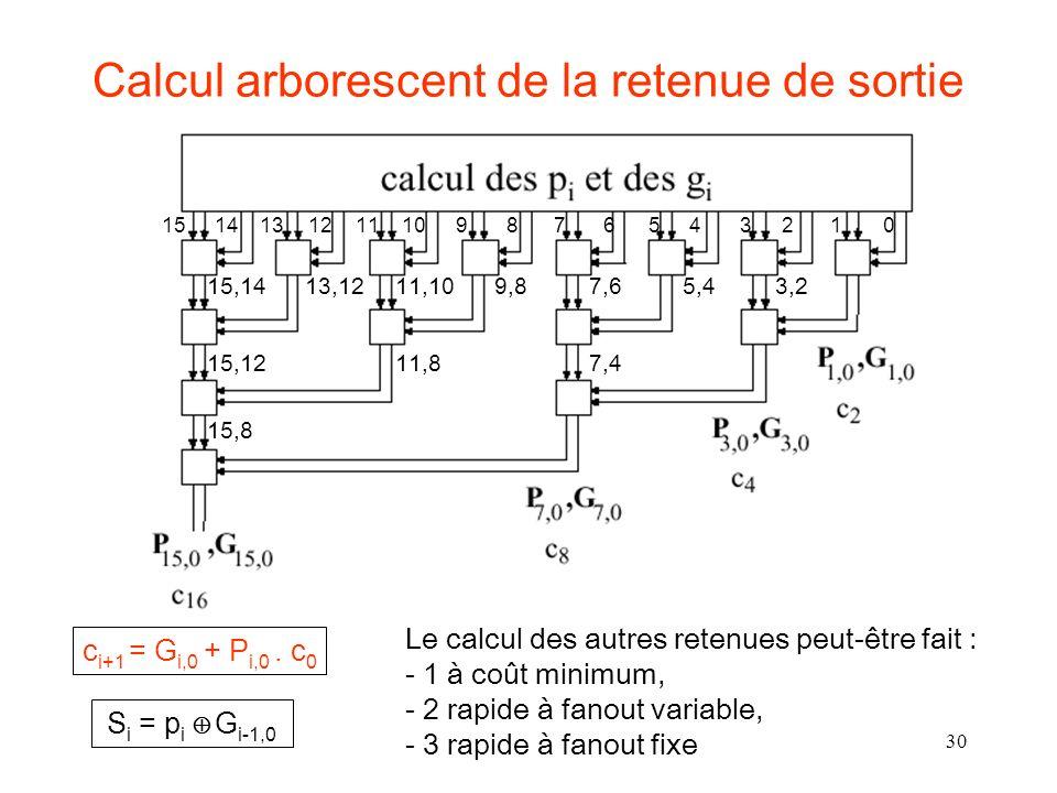 30 Calcul arborescent de la retenue de sortie Le calcul des autres retenues peut-être fait : - 1 à coût minimum, - 2 rapide à fanout variable, - 3 rapide à fanout fixe 3,25,47,69,811,1013,1215,14 7,411,815,12 15,8 S i = p i G i-1,0 1514131211109876543210 c i+1 = G i,0 + P i,0.