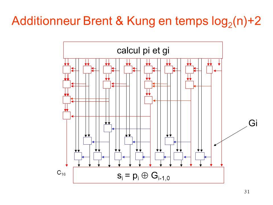 31 Additionneur Brent & Kung en temps log 2 (n)+2 Gi calcul pi et gi s i = p i G i-1,0 C 16