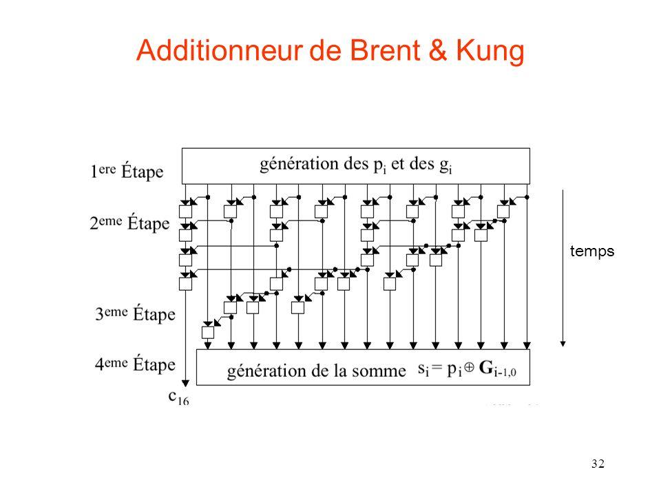 32 Additionneur de Brent & Kung temps