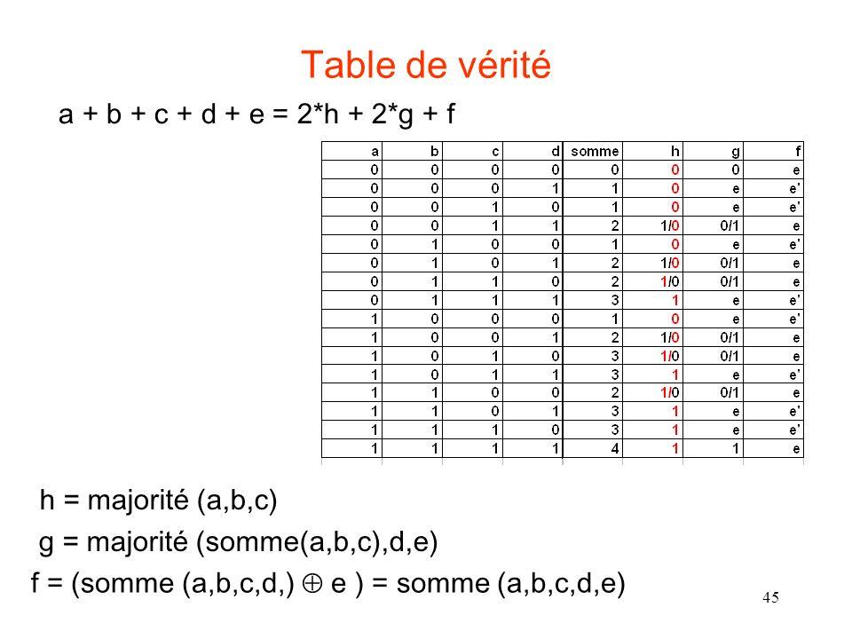 45 Table de vérité h = majorité (a,b,c) f = (somme (a,b,c,d,) e ) = somme (a,b,c,d,e) g = majorité (somme(a,b,c),d,e) a + b + c + d + e = 2*h + 2*g + f