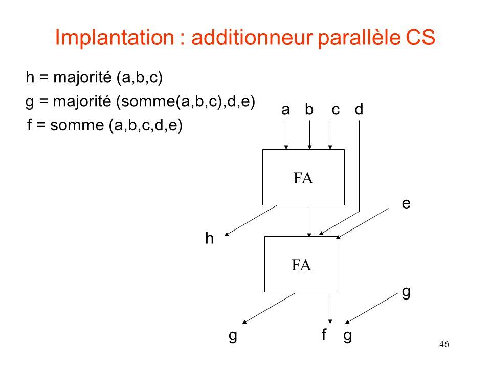 46 Implantation : additionneur parallèle CS FA abcd h gf g g e h = majorité (a,b,c) f = somme (a,b,c,d,e) g = majorité (somme(a,b,c),d,e)