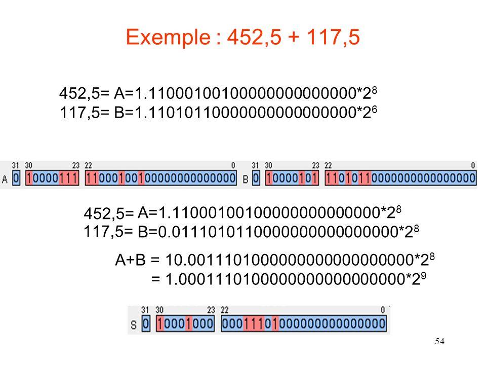 54 Exemple : 452,5 + 117,5 452,5= A=1.11000100100000000000000*2 8 117,5= B=1.11010110000000000000000*2 6 A=1.11000100100000000000000*2 8 B=0.0111010110000000000000000*2 8 452,5= 117,5= A+B = 10.0011101000000000000000000*2 8 = 1.0001110100000000000000000*2 9