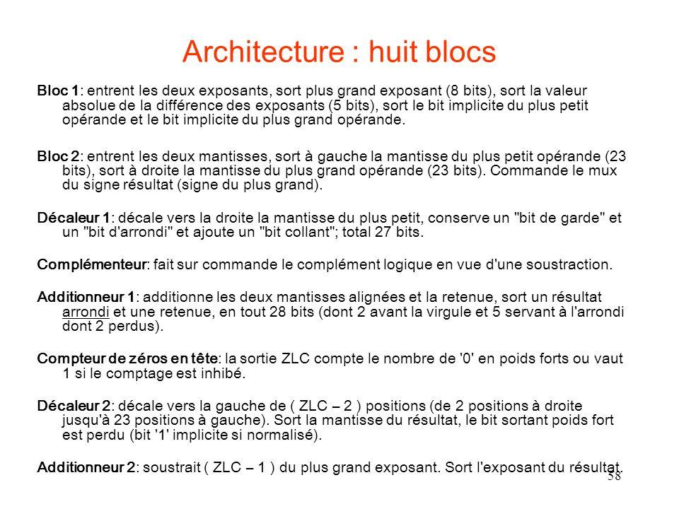 58 Architecture : huit blocs Bloc 1: entrent les deux exposants, sort plus grand exposant (8 bits), sort la valeur absolue de la différence des exposants (5 bits), sort le bit implicite du plus petit opérande et le bit implicite du plus grand opérande.