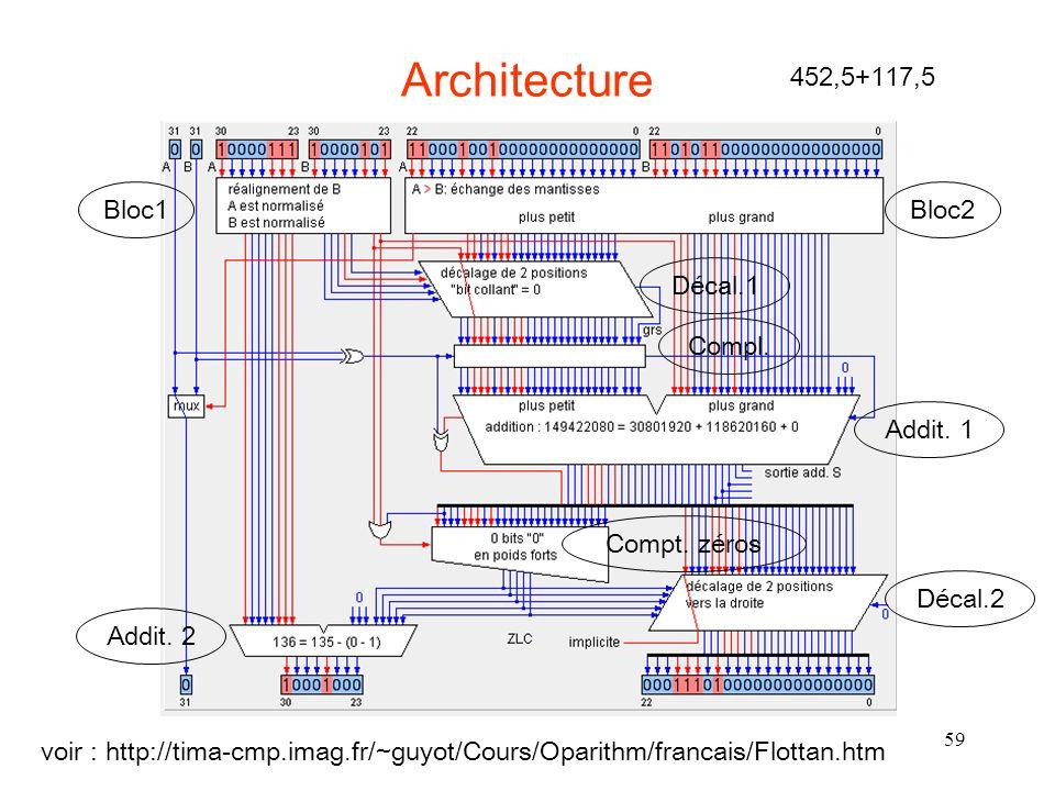 59 Architecture voir : http://tima-cmp.imag.fr/~guyot/Cours/Oparithm/francais/Flottan.htm 452,5+117,5 Bloc1Bloc2 Décal.1 Compl. Addit. 1 Décal.2 Compt