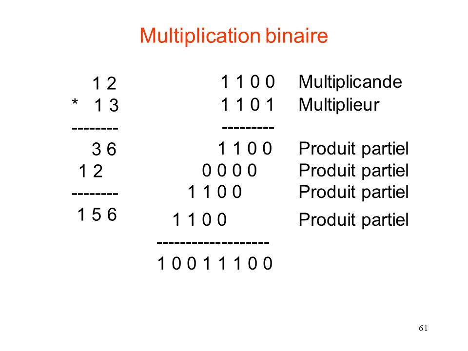 61 Multiplication binaire 1 1 0 0 Multiplicande 1 1 0 1 Multiplieur --------- 1 1 0 0 Produit partiel 0 0 0 0 Produit partiel 1 1 0 0 Produit partiel 1 1 0 0 Produit partiel ------------------- 1 0 0 1 1 1 0 0 1 2 * 1 3 -------- 3 6 1 2 -------- 1 5 6