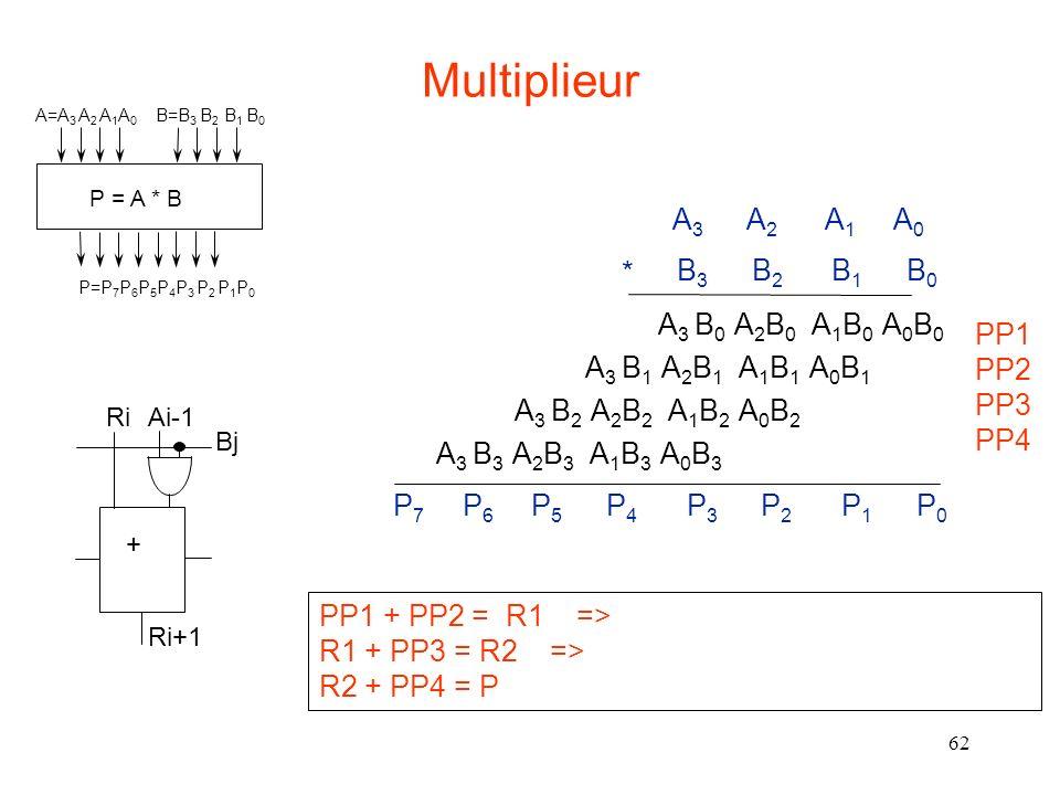 62 A 3 B 0 A 2 B 0 A 1 B 0 A 0 B 0 A 3 B 1 A 2 B 1 A 1 B 1 A 0 B 1 A 3 B 2 A 2 B 2 A 1 B 2 A 0 B 2 A 3 B 3 A 2 B 3 A 1 B 3 A 0 B 3 PP1 PP2 PP3 PP4 PP1 + PP2 = R1 => R1 + PP3 = R2 => R2 + PP4 = P + RiAi-1 Bj Ri+1 Multiplieur P = A * B A=A 3 A 2 A 1 A 0 B=B 3 B 2 B 1 B 0 P=P 7 P 6 P 5 P 4 P 3 P 2 P 1 P 0 B 3 B 2 B 1 B 0 A 3 A 2 A 1 A 0 * P 7 P 6 P 5 P 4 P 3 P 2 P 1 P 0
