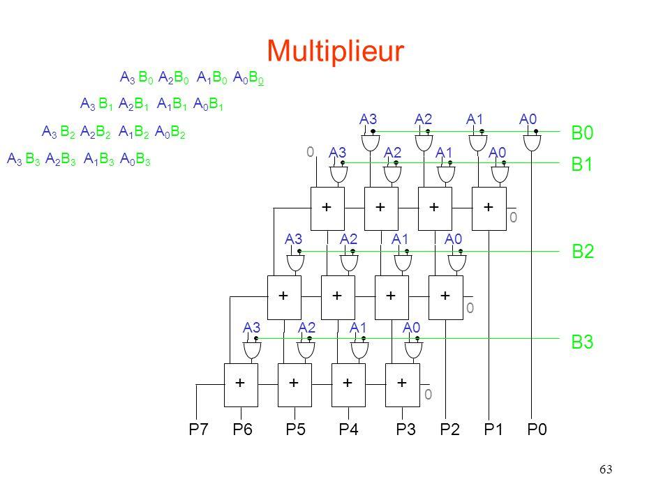 63 A 3 B 0 A 2 B 0 A 1 B 0 A 0 B 0 A 3 B 1 A 2 B 1 A 1 B 1 A 0 B 1 A 3 B 2 A 2 B 2 A 1 B 2 A 0 B 2 A 3 B 3 A 2 B 3 A 1 B 3 A 0 B 3 Multiplieur