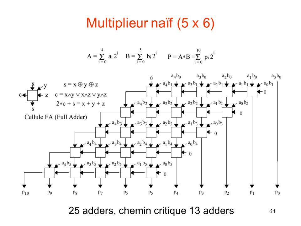 64 Multiplieur naïf (5 x 6) 25 adders, chemin critique 13 adders