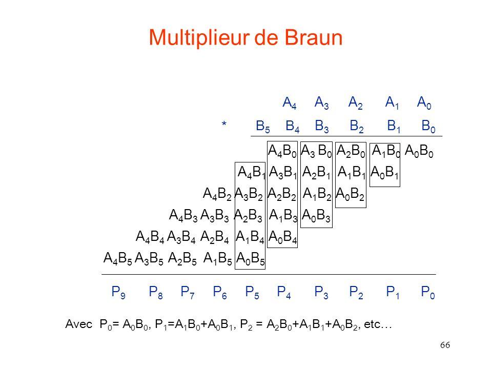 66 A 4 B 0 A 3 B 0 A 2 B 0 A 1 B 0 A 0 B 0 A 4 B 1 A 3 B 1 A 2 B 1 A 1 B 1 A 0 B 1 A 4 B 2 A 3 B 2 A 2 B 2 A 1 B 2 A 0 B 2 A 4 B 3 A 3 B 3 A 2 B 3 A 1 B 3 A 0 B 3 Multiplieur de Braun B 5 B 4 B 3 B 2 B 1 B 0 A 4 A 3 A 2 A 1 A 0 * P 9 P 8 P 7 P 6 P 5 P 4 P 3 P 2 P 1 P 0 A 4 B 4 A 3 B 4 A 2 B 4 A 1 B 4 A 0 B 4 A 4 B 5 A 3 B 5 A 2 B 5 A 1 B 5 A 0 B 5 Avec P 0 = A 0 B 0, P 1 =A 1 B 0 +A 0 B 1, P 2 = A 2 B 0 +A 1 B 1 +A 0 B 2, etc…