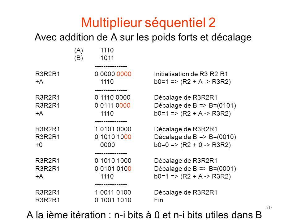 70 Multiplieur séquentiel 2 (A) 1110 (B) 1011 --------------- R3R2R1 0 0000 0000 Initialisation de R3 R2 R1 +A 1110 b0=1 => (R2 + A -> R3R2) --------------- R3R2R1 0 1110 0000 Décalage de R3R2R1 R3R2R1 0 0111 0000 Décalage de B => B=(0101) +A 1110 b0=1 => (R2 + A -> R3R2) --------------- R3R2R1 1 0101 0000 Décalage de R3R2R1 R3R2R1 0 1010 1000 Décalage de B => B=(0010) +0 0000 b0=0 => (R2 + 0 -> R3R2) --------------- R3R2R1 0 1010 1000 Décalage de R3R2R1 R3R2R1 0 0101 0100 Décalage de B => B=(0001) +A 1110 b0=1 => (R2 + A -> R3R2) --------------- R3R2R1 1 0011 0100 Décalage de R3R2R1 R3R2R1 0 1001 1010 Fin Avec addition de A sur les poids forts et décalage A la ième itération : n-i bits à 0 et n-i bits utiles dans B
