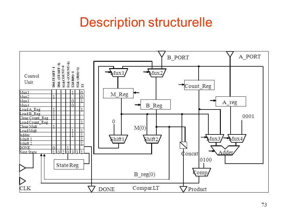 73 Description structurelle Mux1 Mux2 Mux3 Mux4 Load A_Reg Load B_Reg Clear Count_Reg Load Count_Reg Clear Mult Load Mult Adder Schift 1 Schift 2 DONE Next State 10 10 01 0 11 1 1 1 1 11 11 1 1 01 1020331 Control Unit S0&START=1S0&~(START=1) S1&COUNT<4 S1&~(COUNT<4) S2&B(0)=1 S2&~(B(0)=1) S3 Count_Reg Adder Mux1 M_Reg B_Reg A_reg State Reg Mux2 Mux3Mux4 Comp Shift2Shift1 Concat CLK DONEProduct B_PORT A_PORT 0001 0 0100 B_reg(0) Compar.LT M(0)