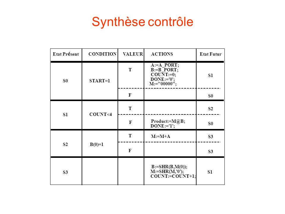 Synthèse contrôle CONDITIONVALEURACTIONS Etat Pr é sent S0START=1 T F A:=A_PORT; B:=B_PORT; COUNT:=0; DONE:= 0 ; M:= 00000 ; S1 COUNT<4 T F Product:=M@B; DONE:= 1 ; S1 S0 S2 S0 S2B(0)=1 T F M:=M+A S3 B:=SHR(B,M(0)); M:=SHR(M, 0 ); COUNT:=COUNT+1; S1 Etat Futur
