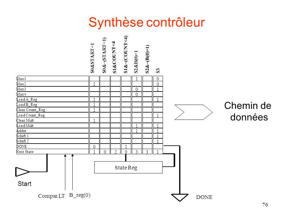 76 Synthèse contrôleur Mux1 Mux2 Mux3 Mux4 Load A_Reg Load B_Reg Clear Count_Reg Load Count_Reg Clear Mult Load Mult Adder Schift 1 Schift 2 DONE Next State 10 10 01 0 11 1 1 1 1 11 11 1 1 01 1020331 S0&START=1S0&~(START=1) S1&COUNT<4 S1&~(COUNT<4) S2&B(0)=1 S2&~(B(0)=1) S3 State Reg DONE Start B_reg(0) Compar.LT Chemin de données