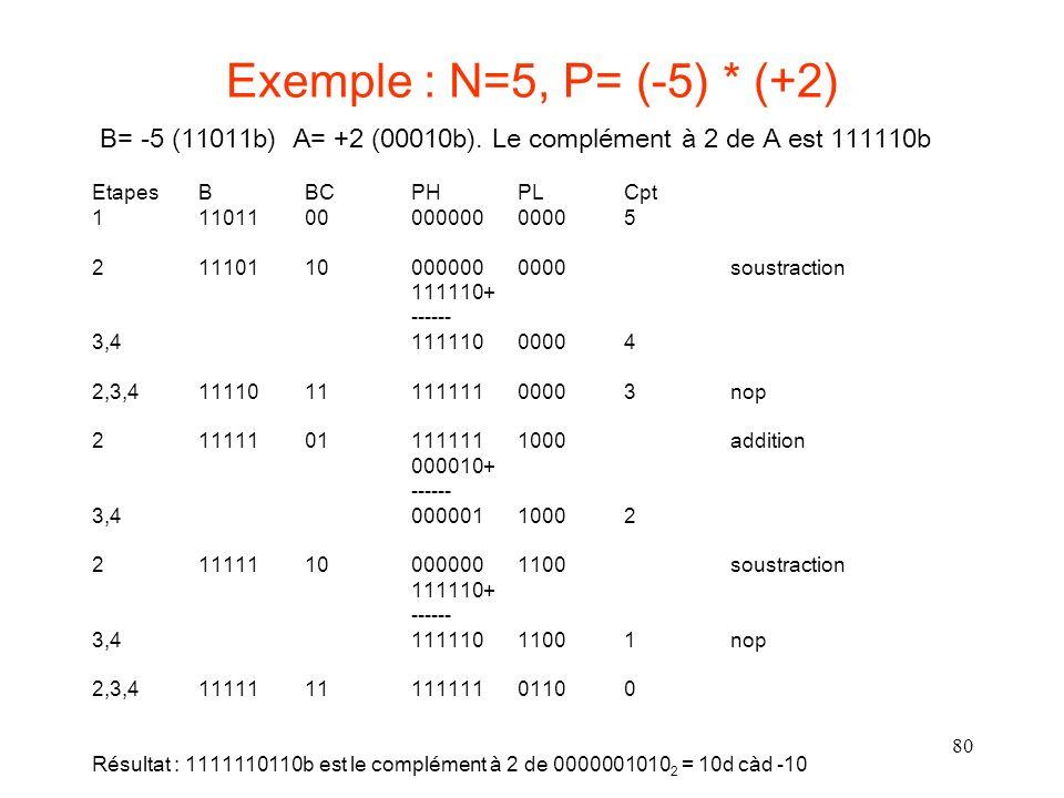 80 Exemple : N=5, P= (-5) * (+2) Etapes B BC PH PLCpt 1 11011 00 000000 0000 5 2 11101 10 000000 0000soustraction 111110+ ------ 3,4 111110 0000 4 2,3