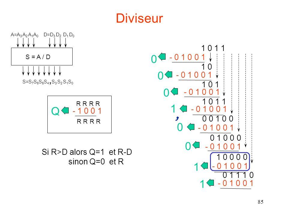85 - 1 0 0 1 Q R R 1 0 1 1 - 0 1 0 0 1 0 1 0 - 0 1 0 0 1 0 1 0 1 - 0 1 0 0 1 0 1 0 1 1 - 0 1 0 0 1 1 0 0 1 0 0 - 0 1 0 0 1 0 0 1 0 0 0 - 0 1 0 0 1 0 1 0 0 0 0 - 0 1 0 0 1 1 0 1 1 1 0 - 0 1 0 0 1 1, Si R>D alors Q=1 et R-D sinon Q=0 et R Diviseur S = A / D A=A 3 A 2 A 1 A 0 D=D 3 D 2 D 1 D 0 S=S 7 S 6 S 5 S 4, S 3 S 2 S 1 S 0
