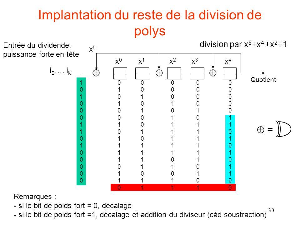 93 Implantation du reste de la division de polys Remarques : - si le bit de poids fort = 0, décalage - si le bit de poids fort =1, décalage et addition du diviseur (càd soustraction) Entrée du dividende, puissance forte en tête i 0....