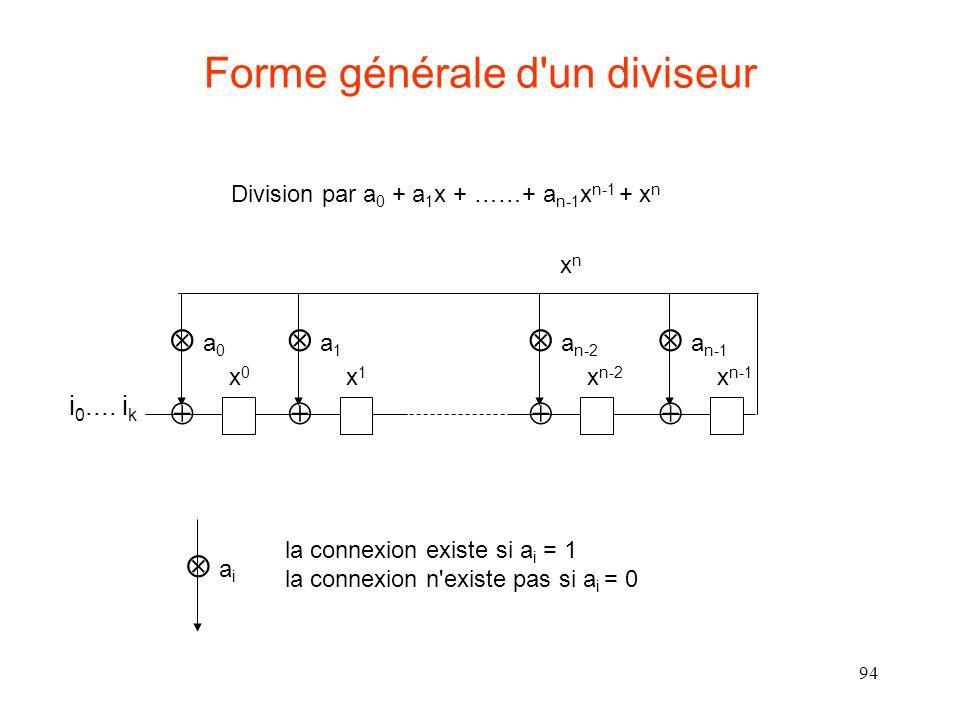 94 Forme générale d'un diviseur i 0.... i k xnxn x0x0 a 0 x1x1 a 1 x n-2 a n-2 x n-1 a n-1 Division par a 0 + a 1 x + ……+ a n-1 x n-1 + x n a i la con