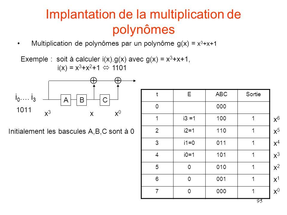 95 Implantation de la multiplication de polynômes Multiplication de polynômes par un polynôme g(x) = x 3 +x+1 ABC i 0.... i 3 Exemple : soit à calcule