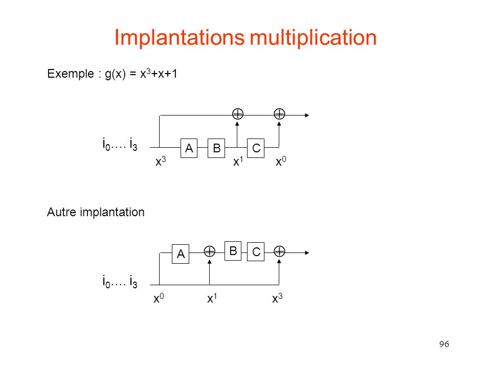 96 Implantations multiplication ABC i 0.... i 3 Exemple : g(x) = x 3 +x+1 A B C i 0.... i 3 Autre implantation x3x3 x1x1 x0x0 x3x3 x1x1 x0x0