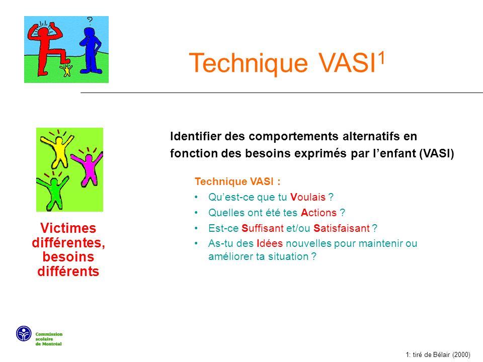 Technique VASI 1 Identifier des comportements alternatifs en fonction des besoins exprimés par lenfant (VASI) Technique VASI : Quest-ce que tu Voulais