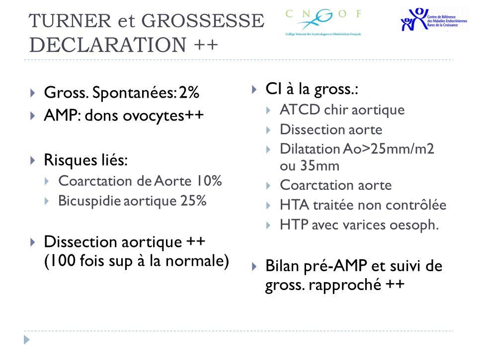 TURNER et GROSSESSE DECLARATION ++ Gross. Spontanées: 2% AMP: dons ovocytes++ Risques liés: Coarctation de Aorte 10% Bicuspidie aortique 25% Dissectio