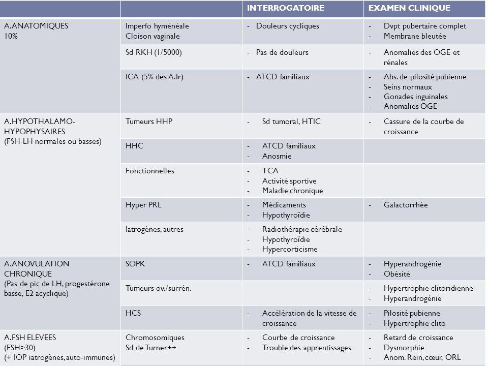 INTERROGATOIREEXAMEN CLINIQUE A.ANATOMIQUES 10% Imperfo hyménéale Cloison vaginale -Douleurs cycliques-Dvpt pubertaire complet -Membrane bleutée Sd RK