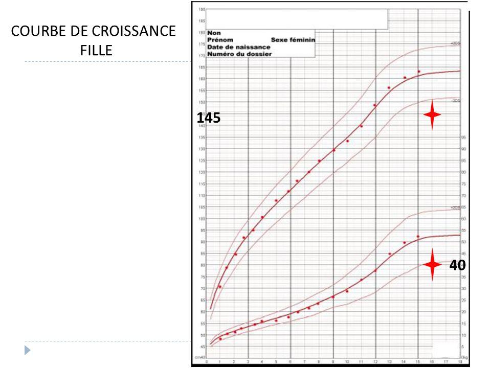COURBE DE CROISSANCE FILLE 145 40