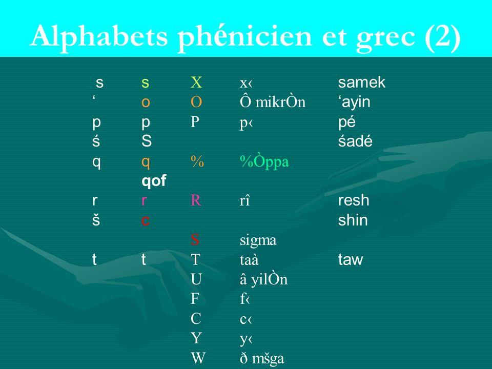 Alphabets ph é nicien et grec (2) s sXxsamek oOÔ mikrÒnayin ppPppé śSśadé qq%Òppa qof r rRrîresh šcshin Ssigma t tTtaàtaw Uâ yilÒn FfFf CcCc YyYy Wð mšga